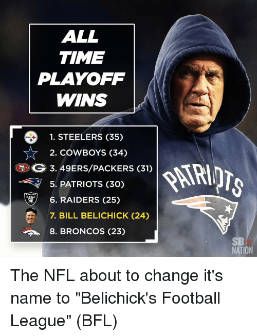 all time playoff wins 1 steelers 35 2 cowboys 34 12014678 all time playoff wins 1 steelers 35 2 cowboys 34 gog 349erspackers