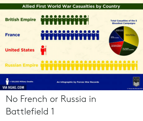 Battlefield: Allied First World War Casualties by Country  British Empire tTI  Total Casualties of the 5  Bloodlest Campaigns  France  TTLLTTIITL  United States  Russlan EmpireTTIYTH  e 100,0oD Miltary Deaths  An Infographic by Forces War Records  VIA 9GAG.COM No French or Russia in Battlefield 1