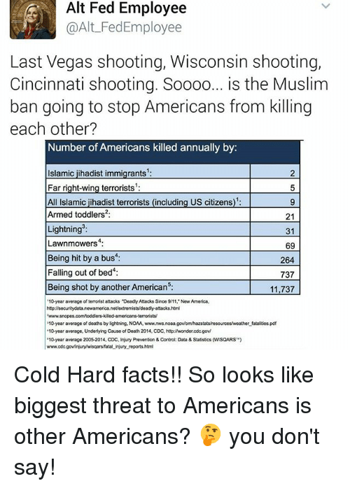 """Muslim Ban: Alt Fed Employee  @Alt FedEmployee  Last Vegas shooting, Wisconsin shooting,  Cincinnati shooting. Soooo  is the Muslim  ban going to stop Americans from killing  each other?  Number of Americans killed annually by  Islamic jihadist immigrants  5  Far right-wing terrorists  All Islamic jihadist terrorists (including US citizens  Armed toddlers 21  Lightning  31  Lawnmowers  69  Being hit by a bus  264  Falling out of bed  737  Being shot by another American5:  11,737  '10-year average of terrorist attacks """"DeadlyAttacks Since 9/11, New America,  httpdisecuritydata.newamerica.net/extremists deadly-attacks.html  2www.snopes.comtoddlers.kiledamericans-terroristsV  10-year average of deaths by lightning. NOAA, www.  fatalites.pdf  """"10-year average, Underlying Cause of Death 2014, CDC, http:/Nwonder.cdc.gov/  '10 year average 2005-2014, CDC, Injury Prevention & Control: Data & Statistics (WMSQARS  www.odc  tal injury reports.html Cold Hard facts!! So looks like biggest threat to Americans is other Americans? 🤔 you don't say!"""