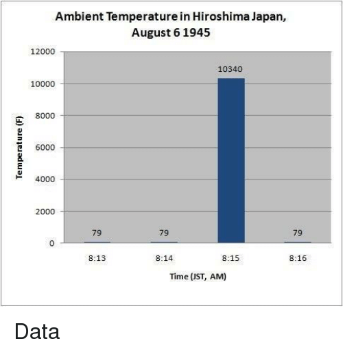 ambient: Ambient Temperature in Hiroshima Japan,  August 6 1945  12000  10340  10000  8000  E 6000  4000  2000  79  79  0  8:13  8:14  8:15  8:16  Time (JST, AM) <p>Data</p>