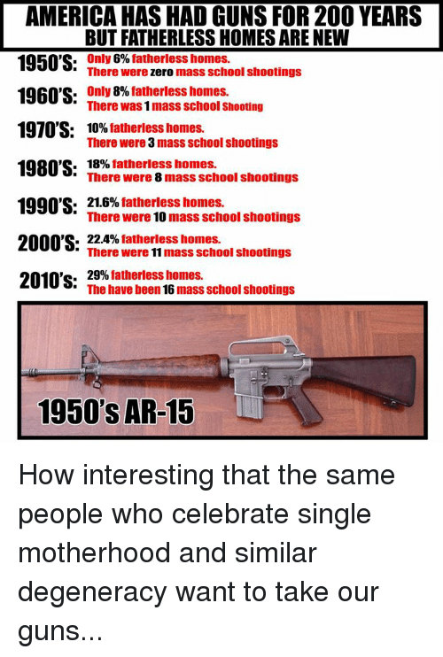 """America, Bailey Jay, and Guns: AMERICA HAS HAD GUNS FOR 200 YEARS  BUT FATHERLESS HOMES ARE NEW  1950'S: TnYere ermass school shootings  0 .  1960'S:  1970'S:  Only 6% fatherless homes.  only 8% fatherless homes.  There was 1 mass school Shooting  10% fatherless homes.  There were 3 mass school shootings  18% fatherless homes.  1980'S: TBerewmere s masschool shootngs  C.  1990'S:  21.6% fatherless homes.  'There were 10 mass school shootings  2000'S. 224% father! mass school shootings  2010's:  29%fatherless homes.  """"The have been 16 mass school shootings  1950'S AR-15 How interesting that the same people who celebrate single motherhood and similar degeneracy want to take our guns..."""