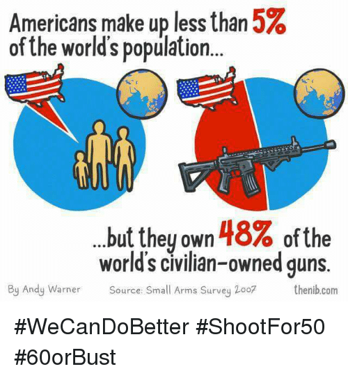 Memes, 🤖, and Arms: Americans make up less than 5%  of the world's population.  but they own 48% ofthe  world's civilian-owned quns.  Source: Small Arms Survey 2oo7 thenib.com  By Andy Warner #WeCanDoBetter #ShootFor50 #60orBust