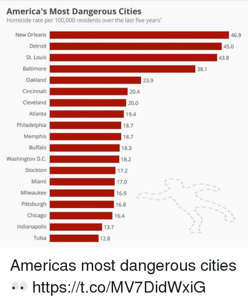 Anaconda, Chicago, and Detroit: America's Most Dangerous Cities  Homicide rate per 100,000 residents over the last five years  New Orleans  Detroit  St. Louis  Baltimore  Oakland  Cincinnati  Cleveland  Atlanta  Philadelphia  Memphis  Buffalo  Washington D.C.  Stockton  Miami  Milwaukee  Pittsburgh  Chicago  Indianapolis  Tulsa  46.9  45.0  43.8  38.1  23.9  20.4  20.0  19.4  18.7  18.7  18.3  18.2  17.2  17.0  16.9  16.8  16.4  13.7  12.8 Americas most dangerous cities 👀 https://t.co/MV7DidWxiG