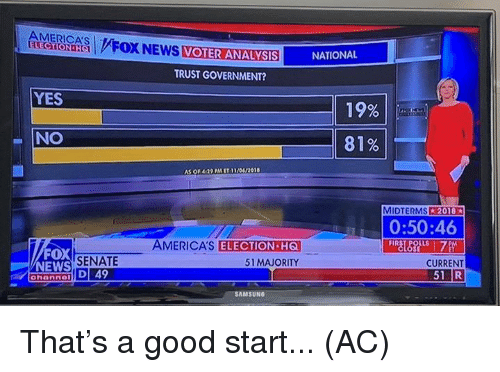 Midterms: AMERICA'S  OX NEWS VOTER ANALYSISNATIONAL  TRUST GOVERNMENT?  YES  19%  NO  81%  AS O' 4:2, PMET, 11/04/2018  MIDTERMS 2018  0:50:46  AMERICA'S  FOX  NEWS  ELECTION HG  51 MAJORITY  SENATE  CURRENT  SAMSUNG That's a good start...   (AC)