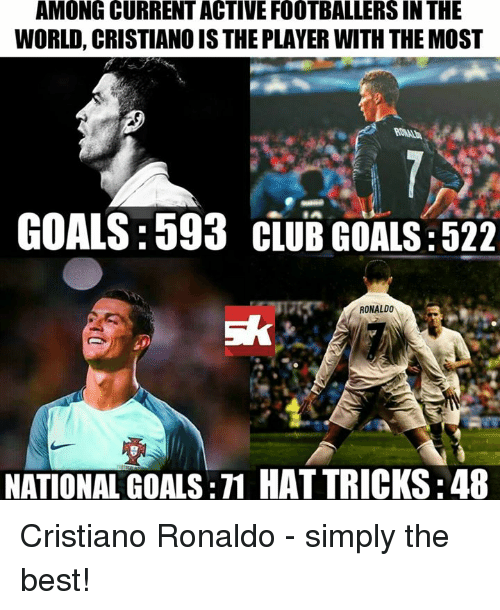 player: AMONG CURRENT ACTIVE FOOTBALLERSIN THE  WORLD, CRISTIANOISTHE PLAYER WITH THE MOST  GOALS:593 CLUB GOALS D22  RONALDO  NATIONAL GOALS:M HATTRICKSE48 Cristiano Ronaldo - simply the best!