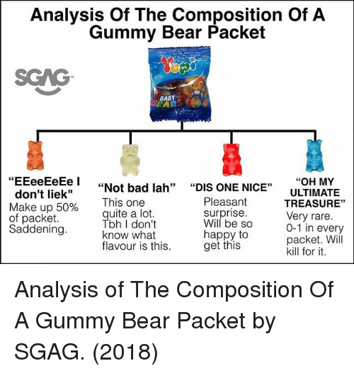 "Liek: Analysis Of The Composition Of A  Gummy Bear Packet  SGAG  BABY  ""OH MY  ULTIMATE  TREASURE""  Very rare  0-1 in every  packet. Will  kill for it  i""Not bad lah"" ""DIS ONE NICE""  don't liek""  Make up 50%  of packet  Saddening  Pleasant  surprise  i his one  uite a lot  bh I don't  know what  flavour is this  Will be So  happy to  get this Analysis of The Composition Of A Gummy Bear Packet by SGAG. (2018)"