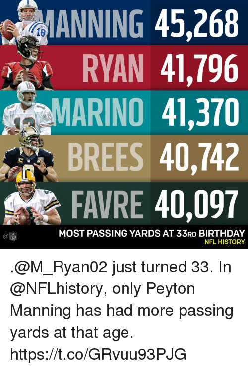 favre: ANNING 45,268  RYAN 41,796  MARINO 41,370  BREES 40,742  FAVRE 40,097  18  MOST PASSING YARDS AT 33RD BIRTHDAY  NFL HISTORY  Ca  NFL .@M_Ryan02 just turned 33.  In @NFLhistory, only Peyton Manning has had more passing yards at that age. https://t.co/GRvuu93PJG