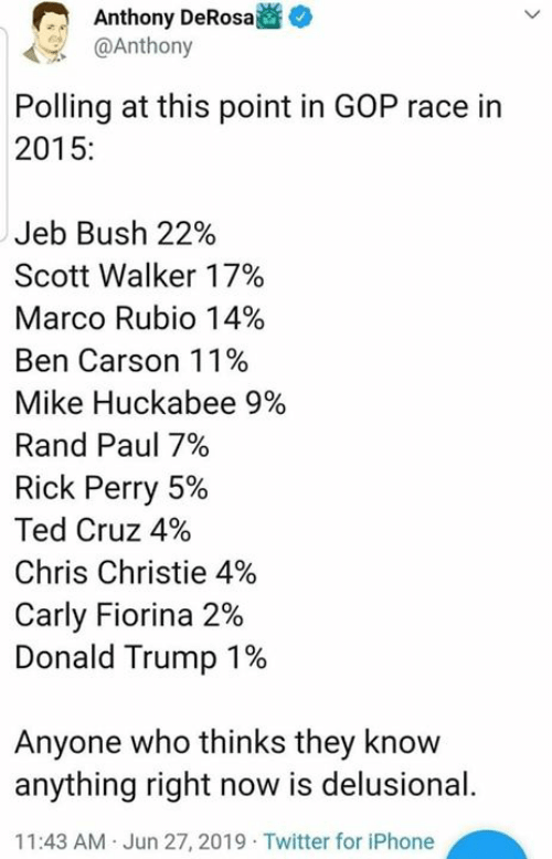 Chris Christie: Anthony DeRosa  @Anthony  Polling at this point in GOP race in  2015:  Jeb Bush 22%  Scott Walker 17%  Marco Rubio 14%  Ben Carson 11%  Mike Huckabee 9%  Rand Paul 7%  Rick Perry 5%  Ted Cruz 4%  Chris Christie 4%  Carly Fiorina 2%  Donald Trump 1%  Anyone who thinks they know  anything right now is delusional.  11:43 AM Jun 27, 2019 Twitter for iPhone