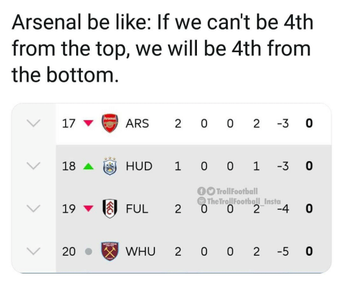 Arsenal, Be Like, and Memes: Arsenal be like: If we can't be 4th  from the top, we will be 4th from  the bottom  17ARS 2 0 0 2 3 0  18HUD 1 0 0 1 3 0  f TrollFootball  The TrollFootball Insta  / 19 ▼因FUL 20  20  WHU 2 0 0 2 -5 0