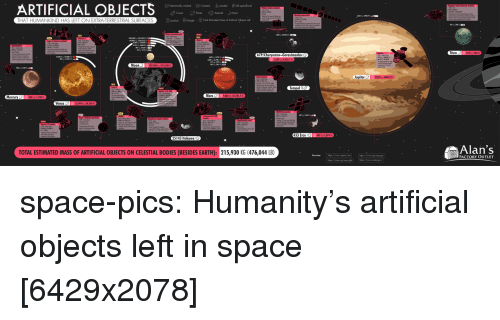 Outlet: ARTIFICIAL OBJECTS  THAT HUMANKIND HAS LEFT ON EXTRA-TERRESTRIAL SURFACES  Titan  Moon  Jupiter22234900.9  Mercury  Venus  25143 Itokawa  Alan's  FACTORY OUTLET  TOTAL ESTIMATED MASS OF ARTIFICIAL OBJECTS ON CELESTIAL BODIES (BESIDES EARTH): 215,930 KG (476,044 LB) space-pics:  Humanity's artificial objects left in space [6429x2078]