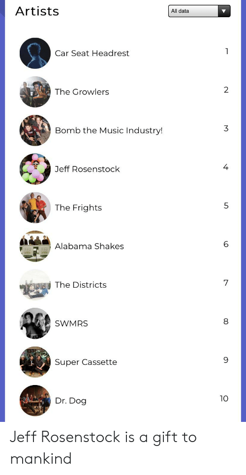 dr dog: Artists  All data  7  Car Seat Headrest  2  The Growlers  3  Bomb the Music Industry!  4  Jeff Rosenstock  5  The Frights  Alabama Shakes  7  The Districts  SWMRS  9  Super Cassette  10  Dr. Dog Jeff Rosenstock is a gift to mankind