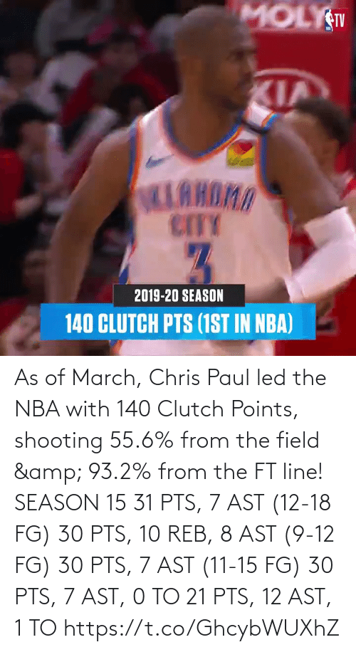 Chris Paul: As of March, Chris Paul led the NBA with 140 Clutch Points, shooting 55.6% from the field & 93.2% from the FT line!   SEASON 15 31 PTS, 7 AST (12-18 FG) 30 PTS, 10 REB, 8 AST (9-12 FG) 30 PTS, 7 AST (11-15 FG) 30 PTS, 7 AST, 0 TO 21 PTS, 12 AST, 1 TO https://t.co/GhcybWUXhZ