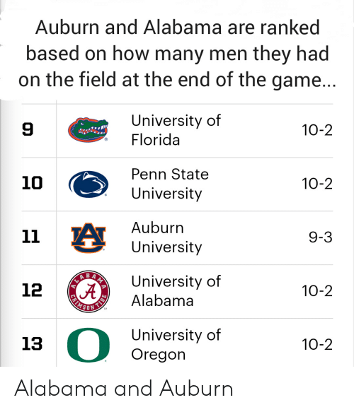 University of Alabama: Auburn and Alabama are ranked  based on how many men they had  on the field at the end of the game...  University of  Florida  10-2  Penn State  10  10-2  University  Auburn  11  9-3  University  ABAN  A  University of  Alabama  12  10-2  SON  TM  University o  Oregon  13  10-2  FRIMS Alabama and Auburn