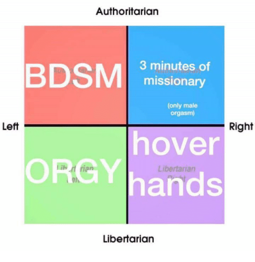 Dank, Orgy, and Orgasm: Authoritarian  BDSM  3 minutes of  missionary  (only male  orgasm)  Left  Right  hover  ORGY hands  Libertarian  Libertarian
