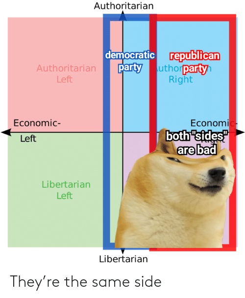 "Libertarian: Authoritarian  democratic republican  uthorpartyh  Right  party  Authoritarian  Left  Economic-  both ""sides""  are bad  Economic-  Left  Libertarian  Left  Libertarian They're the same side"