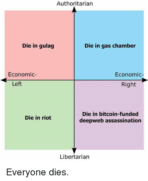 Gas Chamber: Authoritarian  Die in gulag  Die in gas chamber  Economic  Economic  Right  Left  Die in bitcoin-funded  Die in riot  deepweb assassination  Libertarian Everyone dies.