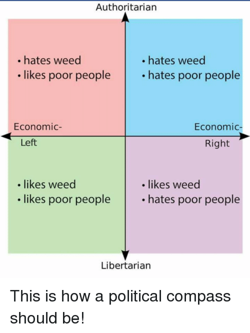 wits political compass memes