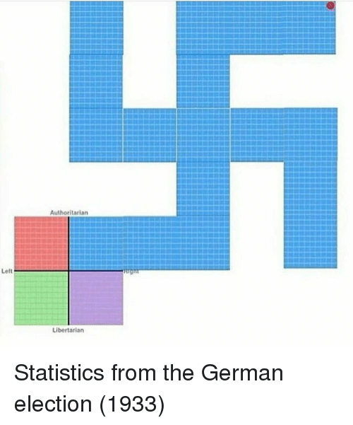 Libertarian: Authoritarian  Libertarian Statistics from the German election (1933)