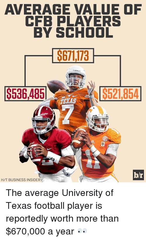 Texas: AVERAGE VALUE OF  CFB PLAYERS  BY SCHOOL  $671173  $536,485  S521,854  TEXAS  MA  br  H/T BUSINESS INSIDER The average University of Texas football player is reportedly worth more than $670,000 a year 👀