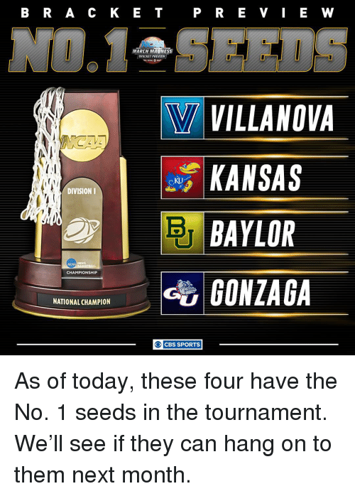 Villanova: B R A C K E T  P R E V I E W  MARCH MADNESS  BRACKET PREVIEW  W VILLANOVA  KANSAS  DIVISION I  BAYLOR  CHAMPIONSHIP  NATIONAL CHAMPION  O CBS SPORTS As of today, these four have the No. 1 seeds in the tournament. We'll see if they can hang on to them next month.