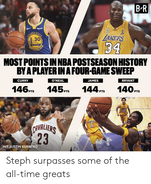 H T: B-R  AKERS  30  MOST POINTS INNBA POSTSEASON HISTORY  BY A PLAYERIN A FOUR-GAME SWEEP  CURRY  BRYANT  O'NEAL  146PTS 145PS 144P14OPTS  1O  KERS  AVALIERS  23  H/T JUSTIN KUBATKO Steph surpasses some of the all-time greats