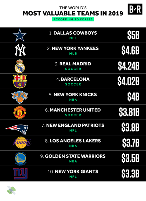 Los Angeles Lakers: B R  THE WORLD'S  MOST VALUABLE TEAMS IN 2019  ACCORDING TO FORBES  $5B  1. DALLAS COWBOYS  NFL  $4.6B  2. NEW YORK YANKEES  MLB  $4.24B  3. REAL MADRID  SOCCER  $4.02B  4. BARCELONA  FCB  SOCCER  $4B  5. NEW YORK KNICKS  NBA  $3.81B  6. MANCHESTER UNITED  SOCCER  UNIT  $3.8B  7. NEW ENGLAND PATRIOTS  NFL  $3.7B  8. LOS ANGELES LAKERS  AKERS  NBA  STATE  PEN  $3.5B  9. GOLDEN STATE WARRIORS  NBA  ARSHONS  $3.3B  10. NEW YORK GIANTS  NFL 💸