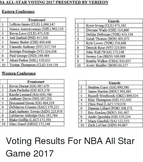 All Star, Blake Griffin, and Carmelo Anthony: BA ALL-STAR VOTING 2017 PRESENTED BY VERIZON  Eastern Conference  Front court  Guards  l LeBron James (CLE) 1,066,147  Kyrie Irving (CLEO 971,362  2 Giannis Antetokounmpo MIL) 963.110  2 Dwyane Wade  (CHT) 514.866  3 Kevin Love (CLE) 473.328  3 DeMar DeRozan (TOR) 453.538  4 Joel Embiid  PHD 457.300  4 Isaiah Thomas (BOS) 401,671  Jimmy Butler (CHD 400,448  Kyle Lowry TOR) 668  G Carmelo Anthony (NY 327716 Derrick Rose  NY 223,804  7 Kristaps Porzingis  324.106  John Wall WAS) 173.148  8 Paul George (ND) 249,484  Jeremy Lin (BKN) 109,088  9 Jabari Parker MMIL) 120,022  9 Kemba Walker (CHA) 105.637  10 Tristan Thompson (CLE) 114.759  10  Avery Bradley (BOS) 64.157  Western Conference  Frontcourt  Guards  Kevin Durant (GS) 987479  1 Stephen Curry (GS) 990,390  Zaza Pachulia (GS) 823,376  2 James Harden CHO  961,685  L3 Kawhi Leonard (SA) 630.766  Russell Westbrook (OKC) 899.024  Anthony Davis  NO) 567,201  4 Klay Thompson (GS) 555.430  ymond Green (GS) 464.319  5 Chris Paul (LAC) 379 076  6 DeMarcus Cousins (SAC 379.225  6 Damian Lillard (POR  208.171  7 Karl-Anthony Towns MN 223 979  7 Eric Gordon  (HOUD 191,407  LaMarcus Aldridge (SA) 192,784  8 Andre Iguodala (GS) 130,224  9 Blake Griffin  C) 172.393  9 Manu Ginobili (SA) 122.333  10 Marc Gasol (MEMO 172,146  10 Zach Lavine (MIN) 94.867 Voting Results For NBA All Star Game 2017