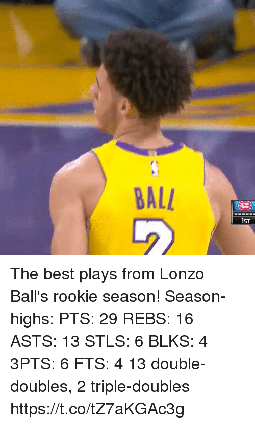 Memes, Best, and 🤖: BAL  IST The best plays from Lonzo Ball's rookie season!  Season-highs: PTS: 29 REBS: 16 ASTS: 13  STLS: 6 BLKS: 4  3PTS: 6 FTS: 4  13 double-doubles, 2 triple-doubles  https://t.co/tZ7aKGAc3g