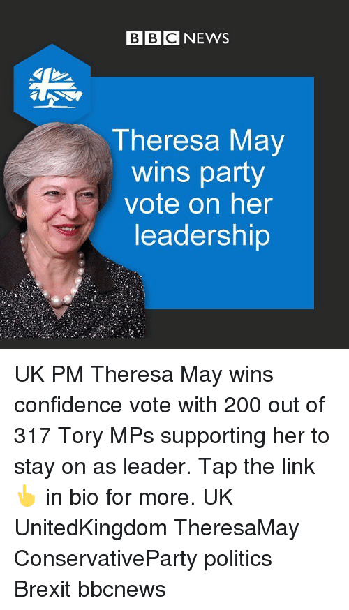 Tory: BBC NEWS  Theresa May  wins party  vote on her  leadership UK PM Theresa May wins confidence vote with 200 out of 317 Tory MPs supporting her to stay on as leader. Tap the link 👆 in bio for more. UK UnitedKingdom TheresaMay ConservativeParty politics Brexit bbcnews