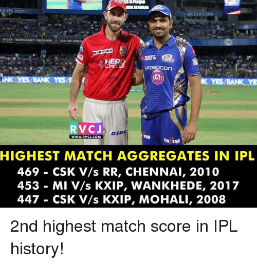 Memes, Bank, and History: BDESTADAM  IPL 120.COM  OHNSON  HERO  VIDEOCOn  d2h  ANK YES BANK YESE  AN  RVCJ,  TARB  WWW. RVCJ.COM  TAB  HIGHEST MATCH AGGREGATES IN IPL  469 CSK V/s RR, CHENNAI, 2010  453 MI V/s KXIP, WANKHEDE, 2017  447 CSK v/s KXIP, MOHALI, 2008 2nd highest match score in IPL history!
