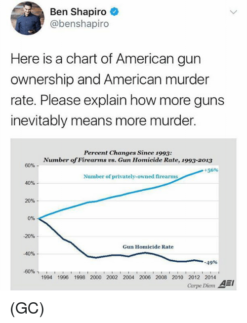 Guns, Memes, and American: Ben Shapiro  @benshapiro  Here is a chart of American gun  ownership and American murder  rate. Please explain how more guns  inevitably means more murder.  Percent Changes Since 1993:  Number of Firearms vs. Gun Homicide Rate, 1993-2013  60%-  +5696  Number of privately-owned firearms  40%  20%  0%  -20%  Gun Homicide Rate  -40%-  .49%  -6096  1994 1996 1998 2000 2002 2004 2006 2008 2010 2012 2014  Carpe Diem AEI (GC)