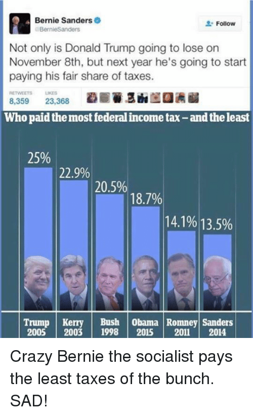 Bernie Sanders, Crazy, and Donald Trump: Bernie Sanders  Follow  BernieSanders  Not only is Donald Trump going to lose on  November 8th, but next year he's going to start  paying his fair share of taxes.  RETWEETS LIKES  8,359  23,368  Whopaidthemost federalincome tax-andthe least  25%  22.9%  20.5%  18.7%  14.1% 13.5%  Trump Kerry  Bush obama Romney Sanders  2005 2003  1998  2015  2011 2014 Crazy Bernie the socialist pays the least taxes of the bunch. SAD!