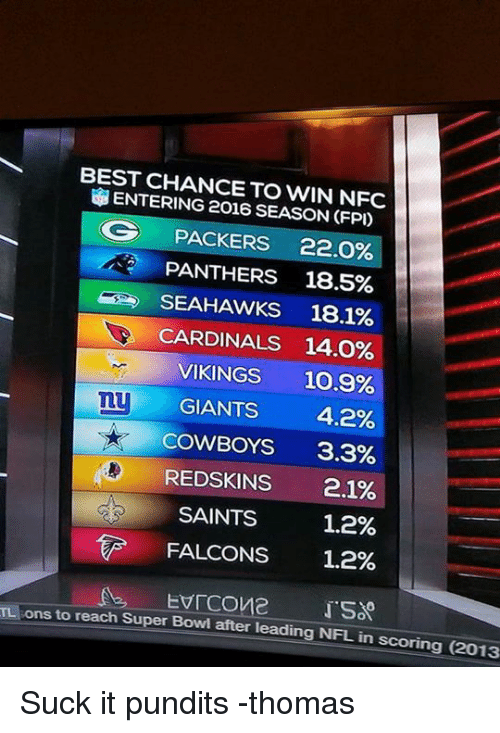 pundits: BEST CHANCE TO WIN NFC  ENTERING 2016 SEASON CFP)  OG PACKERS 22.0%  PANTHERS 18.5%  SEAHAWKS 18.1%  CARDINALS 14.0%  VIKINGS 10.9%  my  GIANTS 4.2%  COWBOYS  3.3%  REDSKINS  2.1%  SAINTS  1.2%  FALCONS  1.2%  ons to EVICOve  reach Super Bowl after leading NFL in scoring (2013 Suck it pundits -thomas