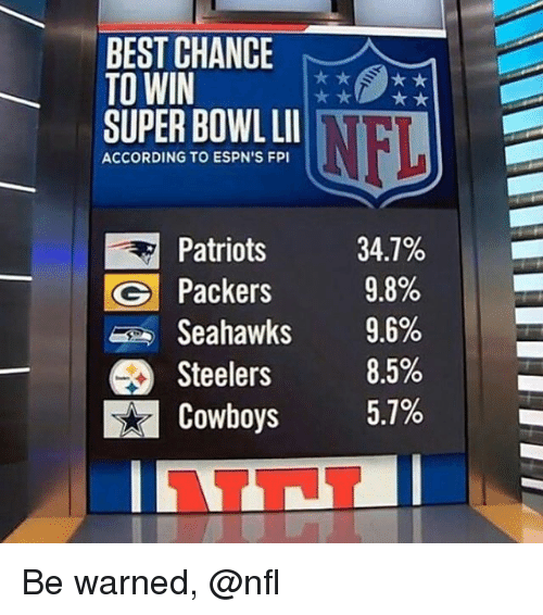 Dallas Cowboys, Memes, and Nfl: BEST CHANCE  TO WIN  NFL E  SUPER BOWL LII  ACCORDING TO ESPN'S FPI  Patriots  34.7%  C Packers 9.8%  Seahawks 9.6%  Steelers  8.5%  5.7%  Cowboys Be warned, @nfl
