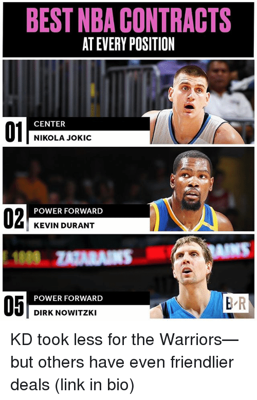 Nowitzki: BEST NBA CONTRACTS  AT EVERY POSITION  01  CENTER  NIKOLA JOKIC  02  POWER FORWARD  KEVIN DURANT  NS  POWER FORWARD  05  B R  DIRK NOWITZKI KD took less for the Warriors—but others have even friendlier deals (link in bio)
