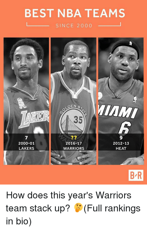 Stacks: BEST NBA TEAMS  SINCE 2000  MiAMI  35  6  7  2000-01  LAKERS  27  2016-17  WARRIORS  9  2012-13  HEAT  B R How does this year's Warriors team stack up? 🤔(Full rankings in bio)