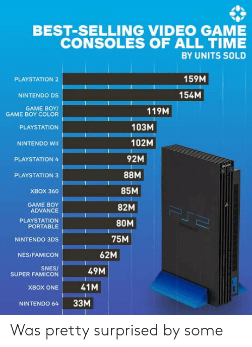 Nintendo, PlayStation, and Sony: BEST-SELLING VIDEO GAME  CONSOLES OF ALL TIME  BY UNITS SOLD  159M  PLAYSTATION 2  154M  NINTENDO DS  GAME BOY  GAME BOY COLOR  119M  103M  PLAYSTATION  102M  NINTENDO WI  92M  PLAYSTATION 4  sONY  PLAYSTATION 3  85M  XBOX 360  GAME BOY  ADVANCE  82M  PJ  PLAYSTATION  PORTABLE  80M  75M  NINTENDO 3DS  62M  NES/FAMICON  SNES/  SUPER FAMICON  49M  41M  XBOX ONE  33M  NINTENDO 64 Was pretty surprised by some