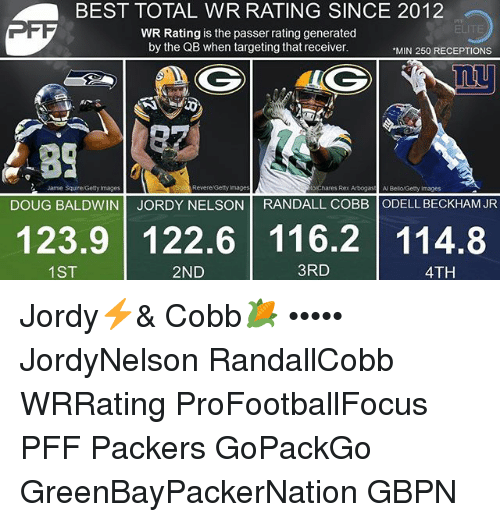 Doug, Memes, and Odell Beckham Jr.: BEST TOTAL WR RATING SINCE 2012  ELITE  WR Rating is the passer rating generated  by the QB when targeting that receiver  MIN 250 RECEPTIONS  83  1)  Jamie Squire/Getty Images  Revere Getty Images  oChares Rex Arbogas Al Belo Getty Images  DOUG BALDWIN JORDY NELSON RANDALL COBB ODELL BECKHAM JR  123.9 122.6 116.2 114.8  1ST  2ND  3RD  4TH Jordy⚡️& Cobb🌽 ••••• JordyNelson RandallCobb WRRating ProFootballFocus PFF Packers GoPackGo GreenBayPackerNation GBPN