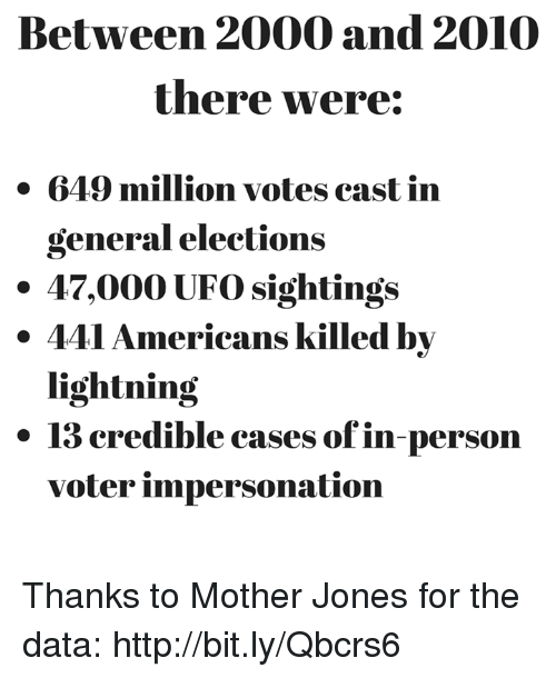 ufo: Between 2000 and 2010  there were:  649 million votes cast in  general elections  47,000 UFO sightings  441 Americans killed by  lightning  13 credible cases of in-person  voter impersonation Thanks to Mother Jones for the data: http://bit.ly/Qbcrs6