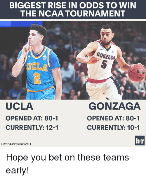 ncaa tournament: BIGGEST RISE IN ODDS TO WIN  THE NCAA TOURNAMENT  GONZAGA  UCLA  GONZAGA  OPENED AT: 80-1  OPENED AT: 80-1  CURRENTLY: 10-1  br  HIT DARREN ROVELL Hope you bet on these teams early!
