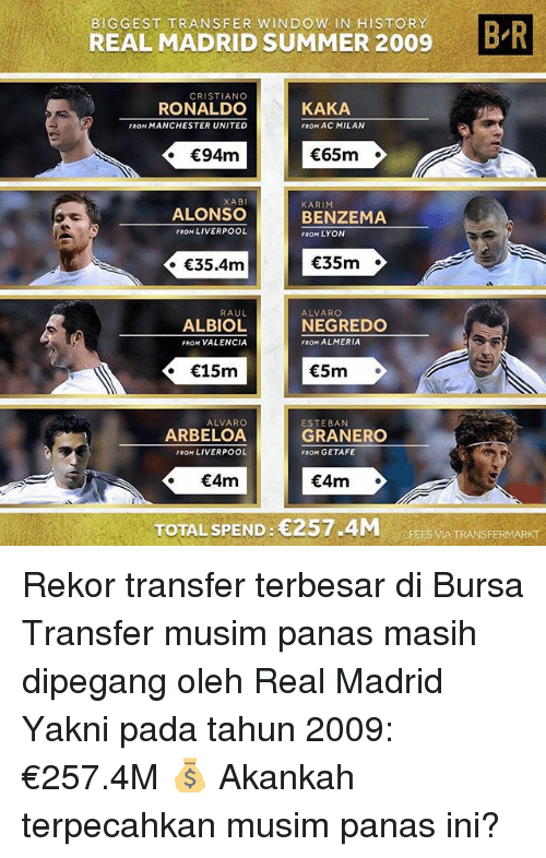 acs: BIGGEST TRANSFER WINDOW IN HISTORY  REAL MADRID SUMMER 2009B  CRISTIANO  RONALDO  FROM MANCHESTER UNITED  KAKA  FROM AC MILAN  65m  XABI  ALONSO  FROM LIVERPOOL  KARIM  BENZEMA  FROM LYON  35.4m  35m  RAUL  ALBIOL  FROM VALENCIA  ALVARGO  NEGREDO  FROM ALMERIA  . 15m  5m  ALVARO  ARBELOA  FROM LIVERPOOL  ESTEBAN  GRANERO  FROM GETAFE  4m  4m  TOTAL SPEND: 257.4M  TRANSFERMARKT  FEES VIA TRANSFERMARKT Rekor transfer terbesar di Bursa Transfer musim panas masih dipegang oleh Real Madrid Yakni pada tahun 2009: €257.4M 💰 Akankah terpecahkan musim panas ini?