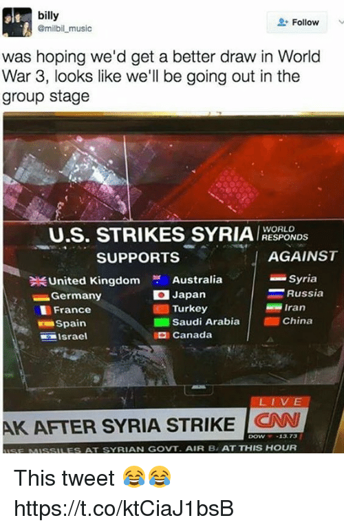 cnn.com, Music, and Soccer: billy  Follow  @milbil music  was hoping we'd get a better draw in World  War 3, looks like we'll be going out in the  group stage  U.S. STRIKES SYRIA  WORLD  RESPONDS  AGAINST  SUPPORTS  United Kingdom  Australia  Syria  Russia  Germany  O Japan  Iran  Turkey  France  I Saudi Arabia  China  Spain  Canada  Israel  AK AFTER SYRIA STRIKE  CNN  ISF MISSILES AT SYRIAN GOVT. AIR B, AT THIS HOUR This tweet 😂😂 https://t.co/ktCiaJ1bsB