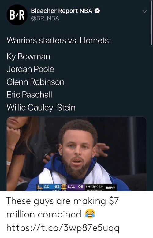 Nba, Bleacher Report, and Jordan: Bleacher Report NBA  @BR_NBA  B-R  Warriors starters vs. Hornets:  Ky Bowman  Jordan Poole  Glenn Robinson  Eric Paschall  Willie Cauley-Stein  63 IKER LAL 98 3rd 2:49 24E  GS  BONUS TO:5  TO: 2  NBA WEDNESDAY These guys are making $7 million combined 😂 https://t.co/3wp87e5uqq