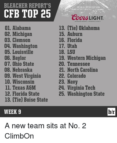 Beer, Sports, and Virginia Tech: BLEACHER REPORT'S  CFB TOP 25  01. Alabama  02. Michigan  03. Clemson  04. Washington  05, Louisville  06. Baylor  07. Ohio State  08. Nebraska  09. West Virginia  10. Wisconsin  ll. Texas A&  12. Florida State  13. (Tie) Boise State  WEEK 9  Coors LIGHT  GREAT BEER GREAT RESPONS DILITY COORs BREWING CO. GOUDEN, CO  13. Tie) Oklahoma  15. Auburn  16. Florida  17. Utah  18. LSU  19. Western Michigan  20. Tennessee  21. North Carolina  22. Colorado  23. Navy  24. Virginia Tech  25. Washington State  br A new team sits at No. 2 ClimbOn