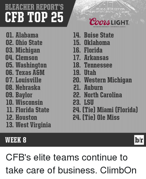 Beer, Sports, and Alabama: BLEACHER REPORT'S  CFB TOP 25  01. Alabama  02. Ohio State  03. Michigan  04. Clemson  05, Washington  06. Texas A&M  07. Louisville  08. Nebraska  09, Baylor  10. Wisconsin  ll. Florida State  12. Houston  13. West Virginia  WEEK 8  Coon LIGHT.  GREAT BEER GREAT REspoNSDILITY cooRs aRtwING  GOLDEN, CO  14. Boise State  15. Oklahoma  16. Florida  17. Arkansas  18. Tennessee  19. Utah  20. Western Michigan  21. Auburn  22. North Carolina  23, LSU  24. Tie Miami Florida  24. (Tie) Ole Miss  br CFB's elite teams continue to take care of business. ClimbOn