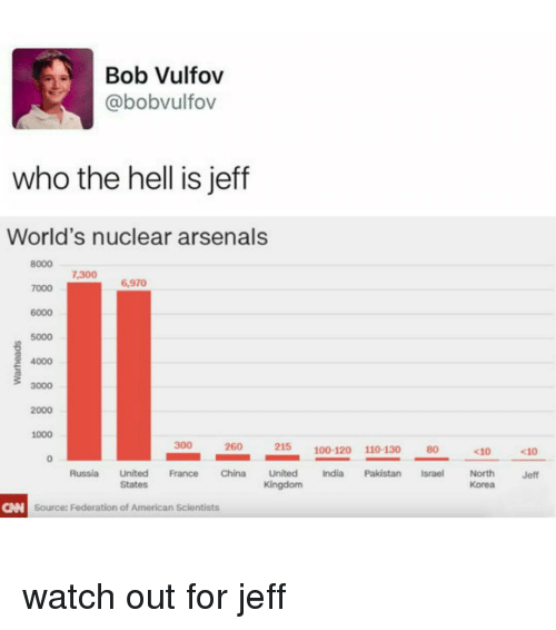 Arsenal, Watch Out, and China: Bob Vulfov  @bobvulfov  who the hell is jeff  World's nuclear arsenals  8000  7300  6,970  7000  4000  3000  2000  1000  300  2600  215  100-120 110-130 80  <100  Russia United France China United  India Pakistan  Israel North  Jeff  Kingdom  Korea  States  CAN source: Federation of American scientists watch out for jeff