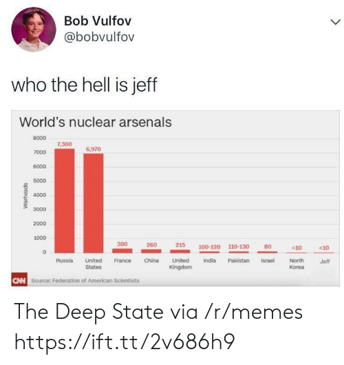federation: Bob Vulfov  @bobvulfov  who the hell is jeff  World's nuclear arsenals  8000  7000  6000  5000  4000  3000  2000  1000  7,300  6,970  300  215  100-120 110-130  80  c10  c10  North  Korea  Russia United France China United  India Pakistan Israel  Jeff  States  CAN  Source: Federation of American Scientists The Deep State via /r/memes https://ift.tt/2v686h9