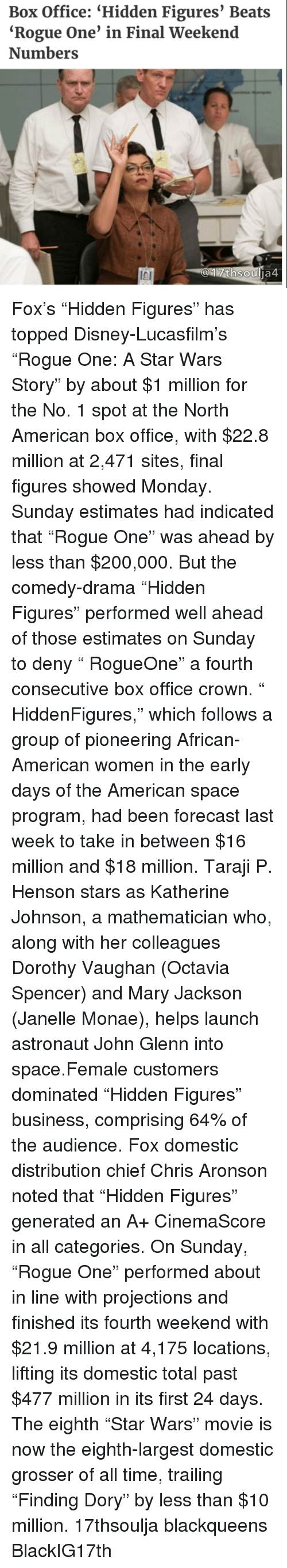 "Memes, Taraji P. Henson, and Janelle Monae: Box Office: ""Hidden Figures' Beats  ""Rogue One' in Final Weekend  Numbers  thsou  ja4 Fox's ""Hidden Figures"" has topped Disney-Lucasfilm's ""Rogue One: A Star Wars Story"" by about $1 million for the No. 1 spot at the North American box office, with $22.8 million at 2,471 sites, final figures showed Monday. Sunday estimates had indicated that ""Rogue One"" was ahead by less than $200,000. But the comedy-drama ""Hidden Figures"" performed well ahead of those estimates on Sunday to deny "" RogueOne"" a fourth consecutive box office crown. "" HiddenFigures,"" which follows a group of pioneering African-American women in the early days of the American space program, had been forecast last week to take in between $16 million and $18 million. Taraji P. Henson stars as Katherine Johnson, a mathematician who, along with her colleagues Dorothy Vaughan (Octavia Spencer) and Mary Jackson (Janelle Monae), helps launch astronaut John Glenn into space.Female customers dominated ""Hidden Figures"" business, comprising 64% of the audience. Fox domestic distribution chief Chris Aronson noted that ""Hidden Figures"" generated an A+ CinemaScore in all categories. On Sunday, ""Rogue One"" performed about in line with projections and finished its fourth weekend with $21.9 million at 4,175 locations, lifting its domestic total past $477 million in its first 24 days. The eighth ""Star Wars"" movie is now the eighth-largest domestic grosser of all time, trailing ""Finding Dory"" by less than $10 million. 17thsoulja blackqueens BlackIG17th"