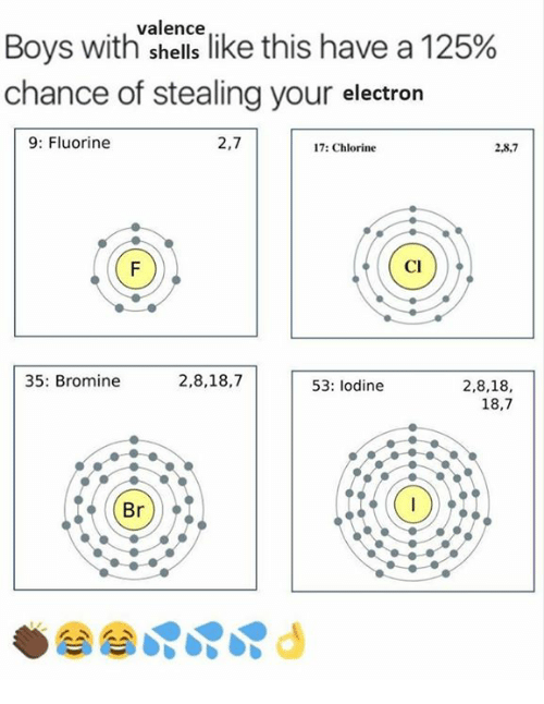 """Electronical: Boys with""""sence like this have a 125%  chance of stealing your electron  9: Fluorine  2,7  17: Chlorine  2,8,7  Cl  35: Bromine  2,8,18,7  2,8,18,  18,7  53: lodine  Br)"""