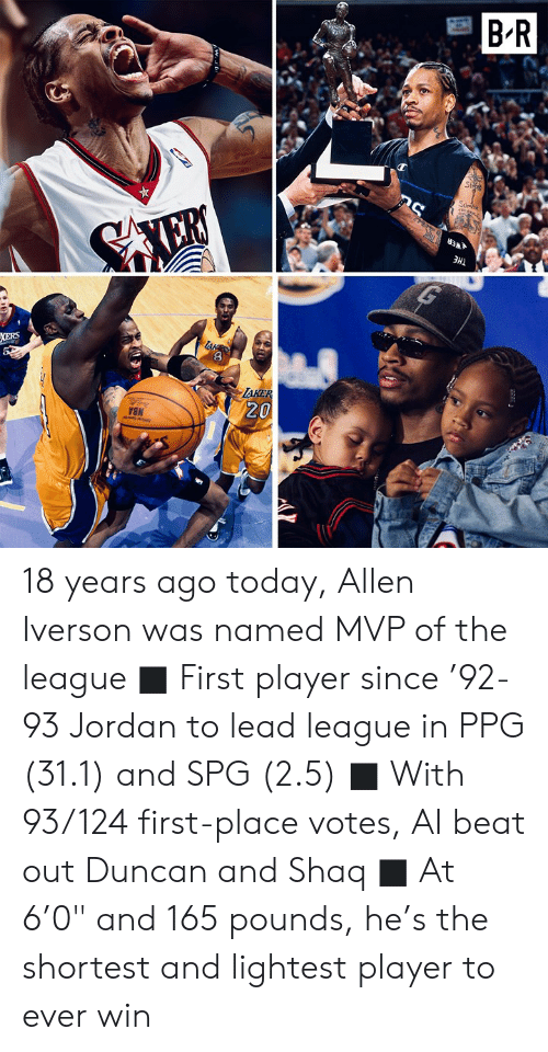 """ppg: B'R  AKE  20 18 years ago today, Allen Iverson was named MVP of the league  ■ First player since '92-93 Jordan to lead league in PPG (31.1) and SPG (2.5) ■ With 93/124 first-place votes, AI beat out Duncan and Shaq ■ At 6'0"""" and 165 pounds, he's the shortest and lightest player to ever win"""